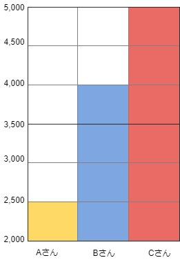 家庭教師の時給のチャート