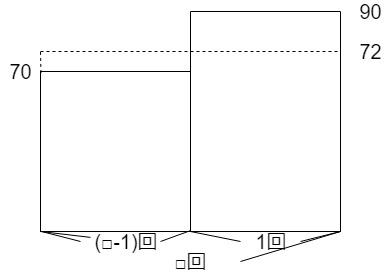 平均の面積図