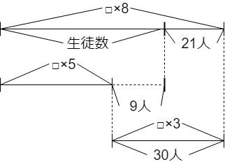 長椅子の過不足算の線分図