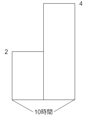 速さのつるかめ算の面積図の書き方2
