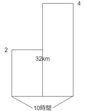 速さのつるかめ算の面積図の書き方3