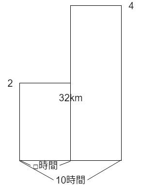 速さのつるかめ算の面積図