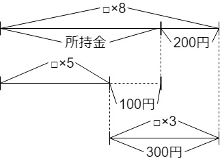過不足算の線分図