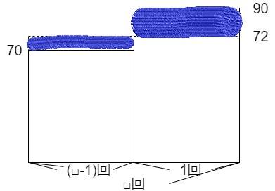 平均の面積図で面積が同じ場所