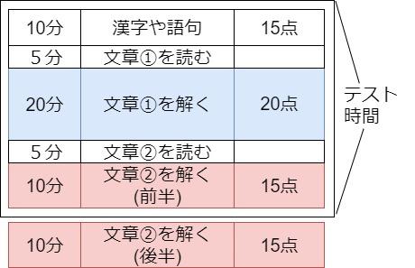 漢字や語句→文章①→文章②という順番で解いた場合