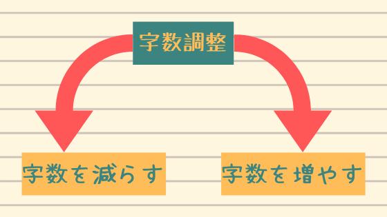 字数調整→字数を減らす、字数を増やす